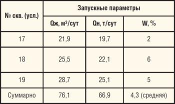 Таблица 3. Запускные параметры скважин с боковыми стволами, пробуренными на ВПО 2