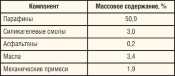 Таблица. Состав пробы АСПО
