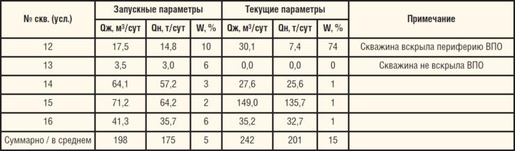 Запускные и текущие параметры работы скважин, пробуренных на ВПО 1