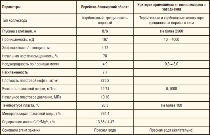 Таблица 1. Геолого-физическая характеристика верейско-башкирского объекта разработки Мещеряковского м/р