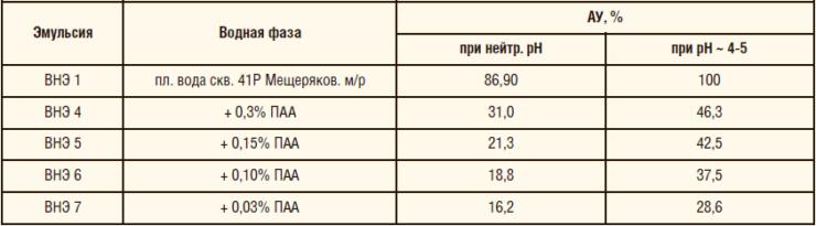 Таблица 12. Агрегативная устойчивость эмульсий в присутствии деструктированного ПАА