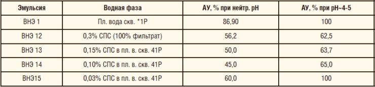 Таблица 15. Агрегативная устойчивость эмульсий в присутствии деструктированного СПС