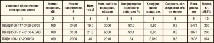 Таблица 3. Анализ характеристик вентильных и асинхронных электродвигателей АО «Новомет-Пермь»
