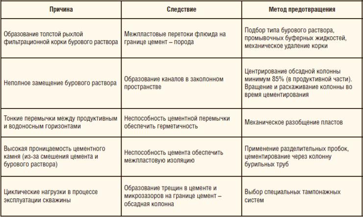 Таблица 1. Анализ причин и методы предотвращения ЗКЦ