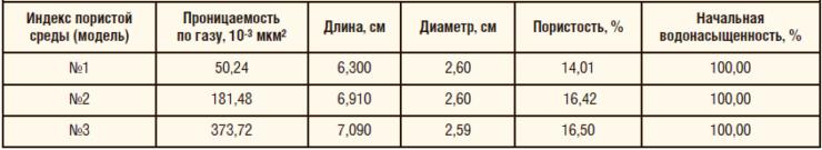 Таблица 5. Эксперимент на линейных водонасыщенных кернах (0,15% ПАА + 0,015% АХ)