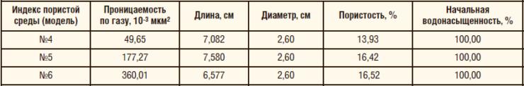 Таблица 6. Эксперимент на линейных водонасыщенных кернах (0,3% ПАА + 0,03% АХ)