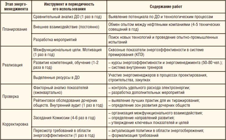 Таблица 2. Этапы, инструменты энергоменеджмента и содержание работ