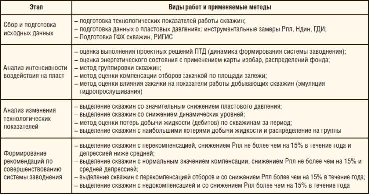 Таблица 1. Этапы комплексного анализа системы заводнения