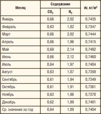 Таблица 1. Ежемесячные ФХП газа