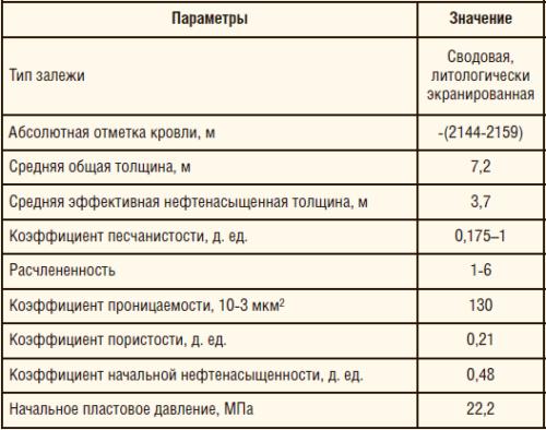Таблица 1. Геолого-физическая характеристика восточной залежи объекта АС9 Восточно-Перевального м/р