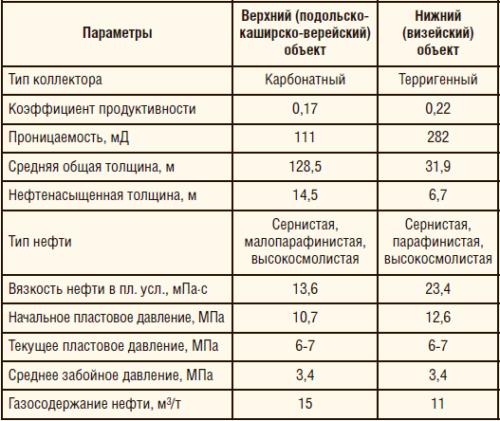 Таблица 1. Геолого-технические характеристики верхнего и нижнего объектов разработки Ялыкского м/р