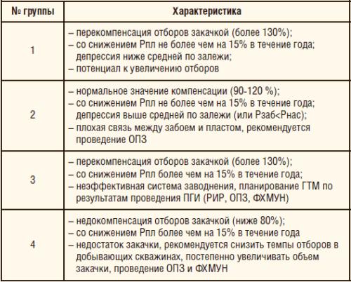 Таблица 2. Характеристика групп скважин для формирования рекомендаций по совершенствованию системы заводнения