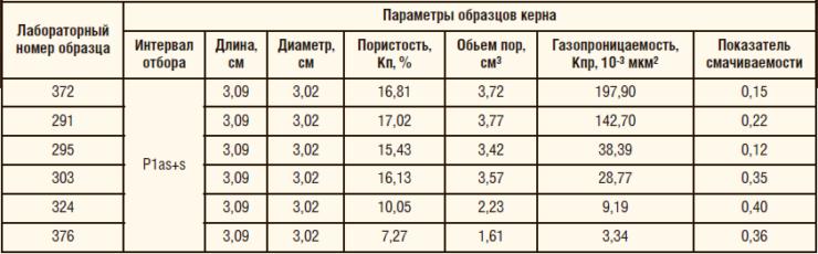 Таблица 1. Характеристика образцов керна сложнопостроенных карбонатных коллекторов отложений Plas+s Тимано-Печорской нефтегазоносной провинции