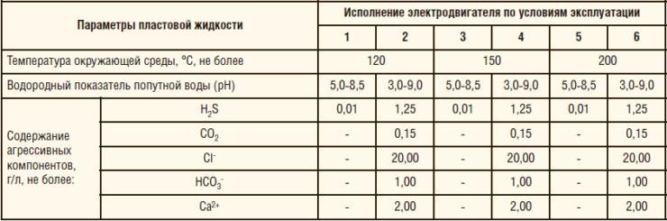 Таблица 7. Характеристика ВД повышенной термостойкости