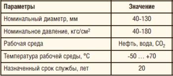 Таблица 1. Характеристики армированных трубопроводов производства ООО «Псковгеокабель»