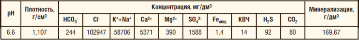 Таблица 2. Характеристики и состав перекачиваемой среды