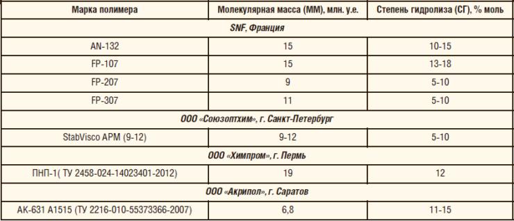 Таблица 3. Характеристики отобранных для испытаний полимеров