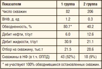 Таблица 1. Характеристики скважин