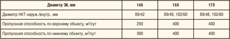 Таблица 9. Характеристики установки для одновременно-раздельной закачки по концентричному лифту
