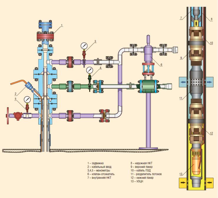 Рис. 3. Схема устьевого и глубинного оборудования ОРДиЗ ЭЦН с коаксиальным лифтами для добычи из нижнего пласта и закачки в верхний