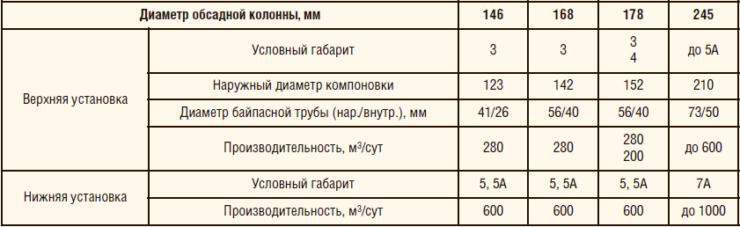 Таблица 1. Исполнение дуальных систем с УЭЦН (вариант №1)