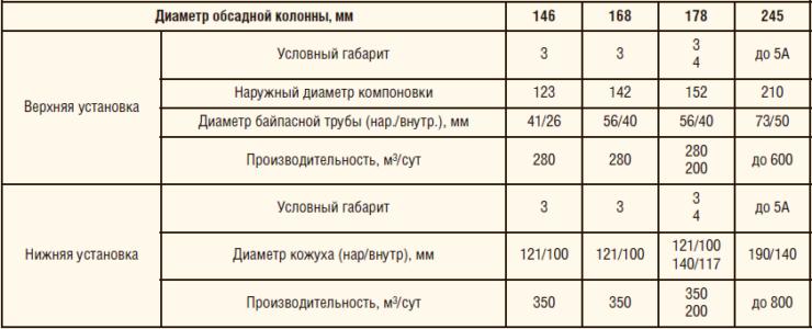 Таблица 2. Исполнение дуальных систем с УЭЦН (вариант №2)
