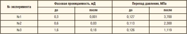 Таблица 2. Исследования состава МПНК-5 исследований на обводненных моделях