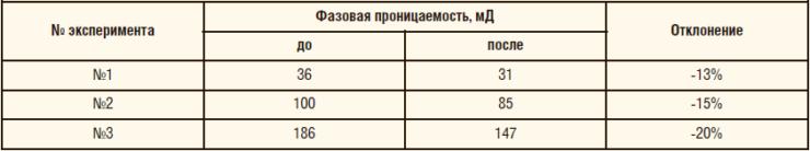 Таблица 1. Исследования состава МПНК-5 при начальной нефтенасыщенности