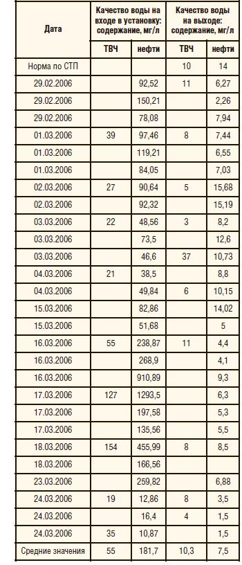 Таблица 2. Итоги ОПР на УППН «Павловка»