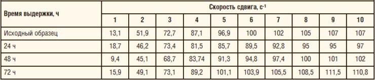 Таблица 1. Изменение динамической вязкости нефтяной эмульсии, сПз