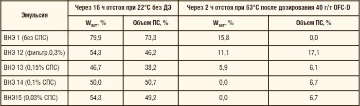 Таблица 16. Кинетическая устойчивость ВНЭ в присутствии деструктированного ПАА