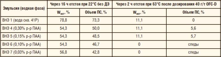 Таблица 13. Кинетическая устойчивость ВНЭ в присутствии деструктированного ПАА