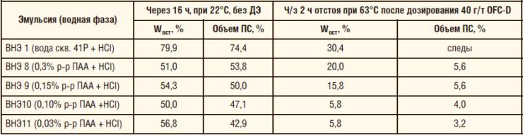 Таблица 15. Кинетическая устойчивость ВНЭ в присутствии деструктированного ПАА и кислоты
