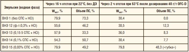 Таблица 17. Кинетическая устойчивость ВНЭ в присутствии деструктированного ПАА и кислоты