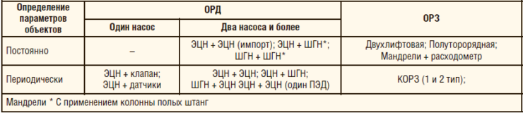 Таблица 1. Классификация технических решений для ОРЭ