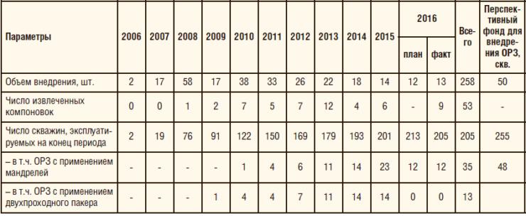 Таблица 1. Количество скважин, эксплуатируемых в НГДУ «Альметьевнефть» по технологии ОРЗ, 2006-2016 гг.