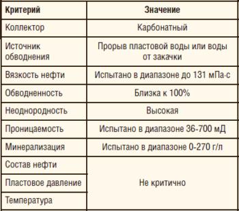 Таблица 3. Критерии применимости реагента МПНК-5