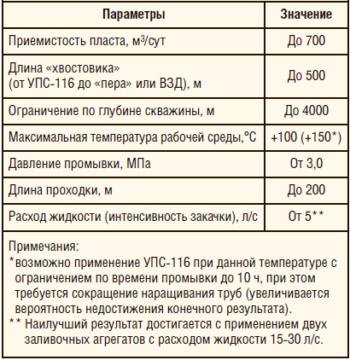 Таблица 2. Критерии применимости УПС-116