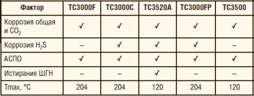Таблица 1. Линейка покрытий серии ТС3000