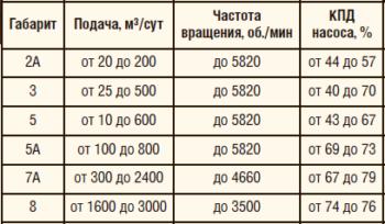 Таблица 1. Линейка типоразмеров энергоэффективных насосов производства АО «Новомет-Пермь»