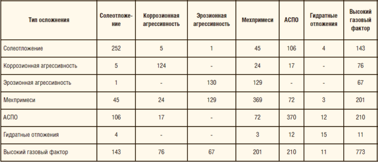Таблица 1. Матрица осложнений на фонде ООО «РН-Пурнефтегаз»