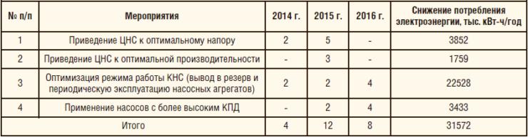 Таблица 1. Мероприятия по оптимизации напорных характеристик ЦНС в 2014-2016 гг.