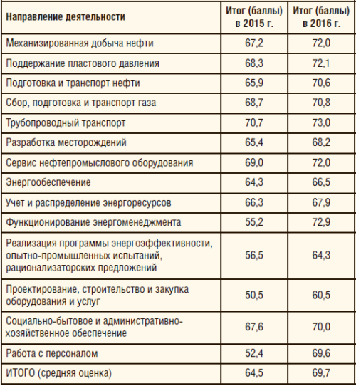 Таблица 1. Направления деятельности, обследуемые для рейтинговой оценки ДО ПАО «Газпром нефть» в 2015 и 2016 гг.