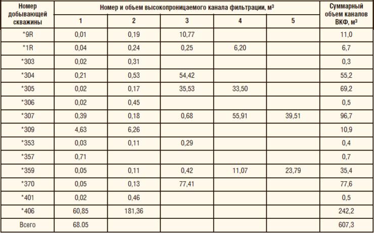 Таблица 2. Геолого-физическая характеристика верейско-башкирского объекта разработки Мещеряковского м/р