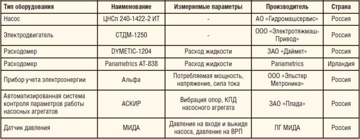 Таблица 2. Оборудование КНС