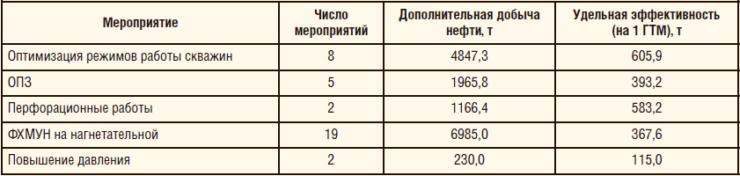 Таблица 3. Оценка эффективности проведенных ГТМ