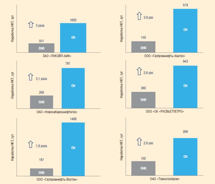 Рис. 7. ТС3000F против коррозии: средняя наработка НКТ до и после применения покрытия