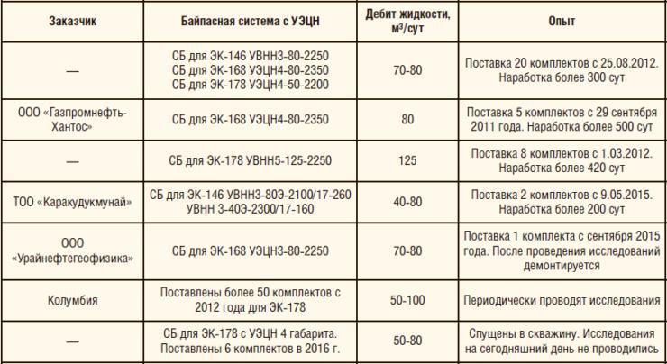 Таблица 10. Опыт эксплуатации байпасных систем с исследованиями на геофизическом кабеле