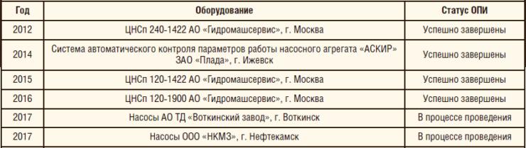 Таблица 1. Опытно-промысловые испытания насосного оборудования в ОАО «Удмурнефть»