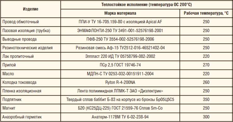 Таблица 8. Перечень изменений по материалам для ВД теплостойкого исполнения